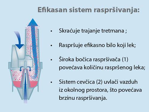 sistem-rasprsivanja-neb100