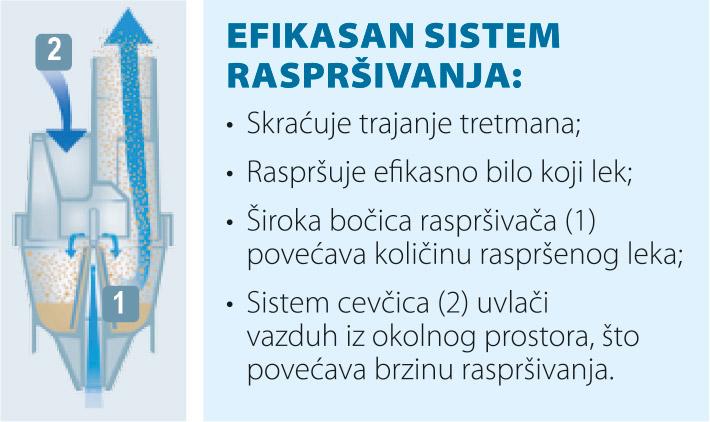 slika koja objasnjava efikasan sistem rasprsivanja kod inhalatora