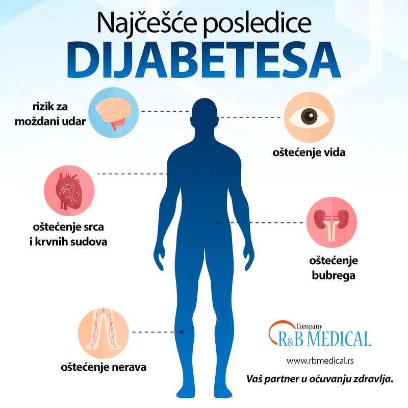 infografik o najcescim posledicama dijabetesa